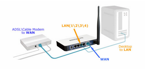 D-Link Router Support